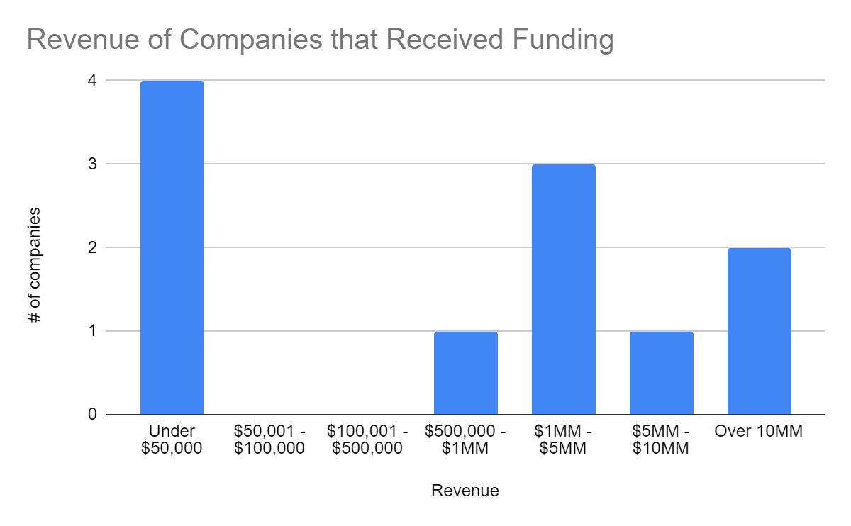 revenue of funded companies