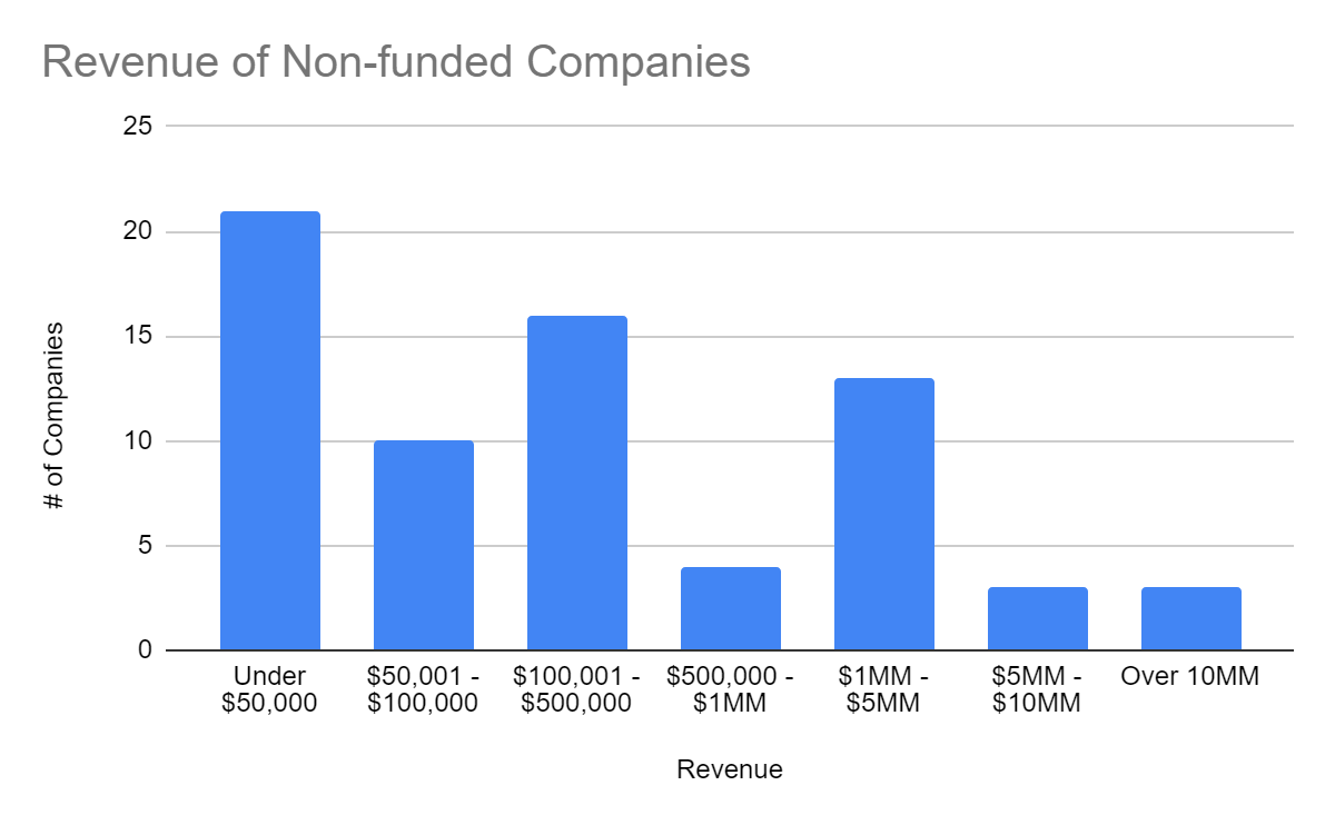 revenue of non funded companies